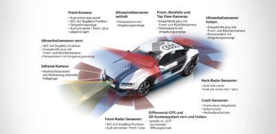 Die Entwicklung des automatisierten Fahrens geht mit einem wachsenden Einsatz komplexer Sensorik im Fahrzeug einher.