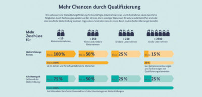 Bis zu 100 Prozent Förderung für Qualifizierung. Mehr Chancen durch Qualifizierung
