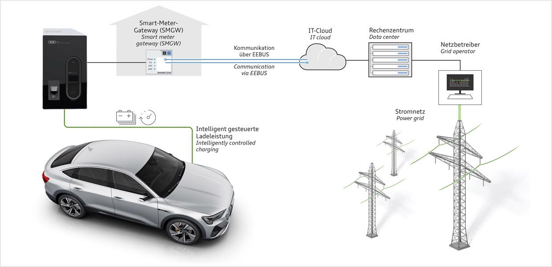 Dynamisches und zeitversetztes Laden entlastet das Stromnetz.