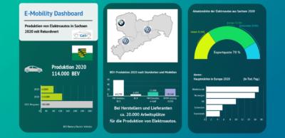 E-Mobility-Dashboard für Sachsen: Das Autoland Sachsen entwickelt sich zur Top-Region der europäischen Elektrofahrzeug-Fertigung. Nach 114.000 Fahrzeugen 2020 prognostizieren die Automotive-Experten von CATI ein Produktionsvolumen von rund 280.000 E-Pkw in diesem Jahr.
